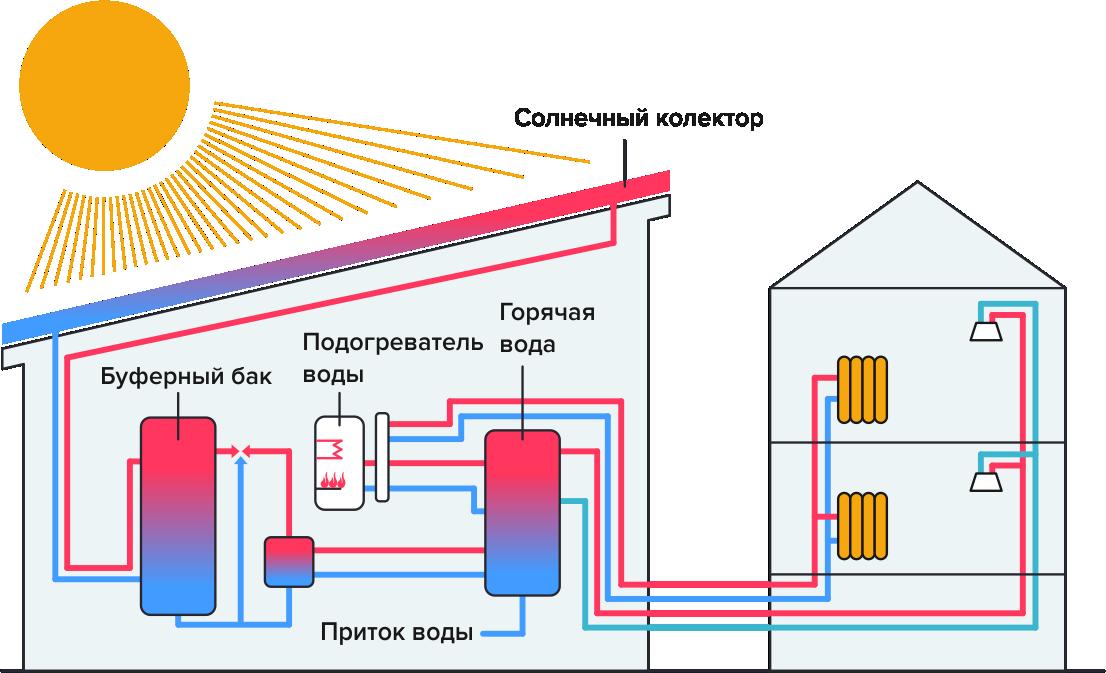 общая схема установки солнечного коллектора