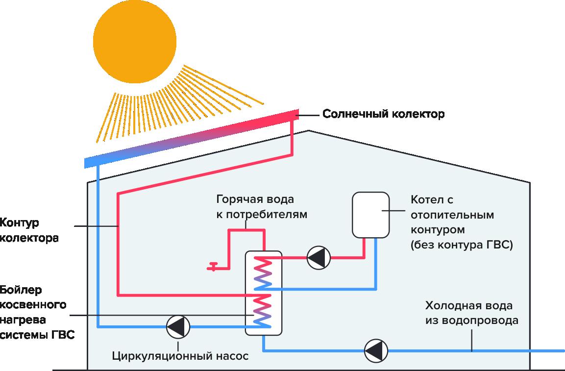 Схема подключения коллектора для отопления дома