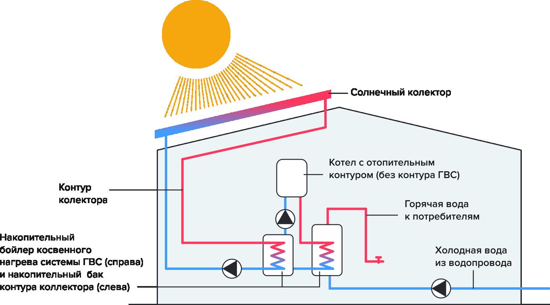 Монтаж гелиосистемы для отопления