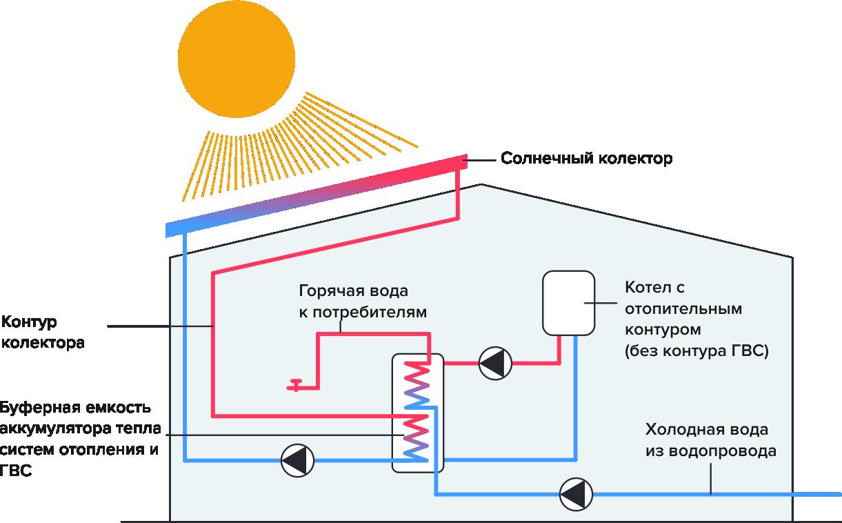 Зимний вариант установки солнечного коллектора